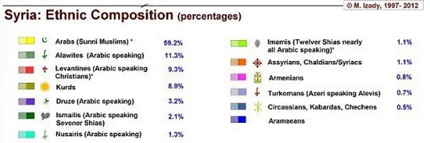 syria-ethnic-detail percentage